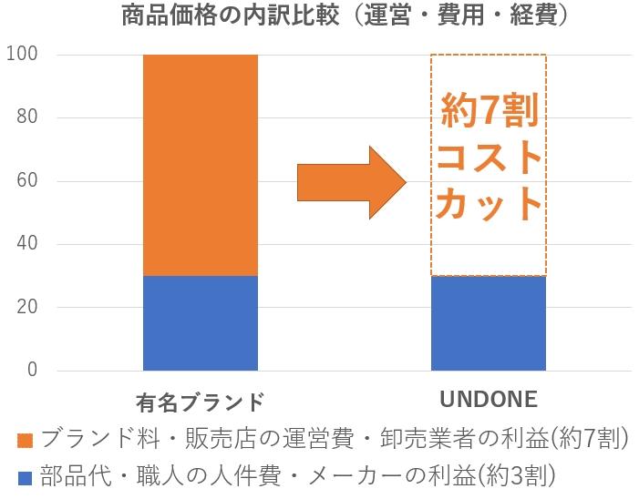 オーダーメイド腕時計の安さの理由 グラフ1