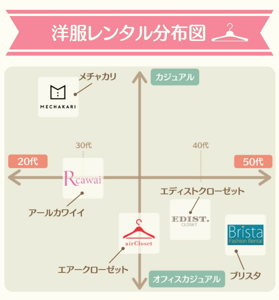 ファッションレンタル分布図110