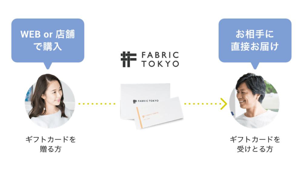 FABRIC TOKYO(ファブリックトウキョウ)ギフト券を購入して旦那様や彼氏へプレゼントするまでの流れ