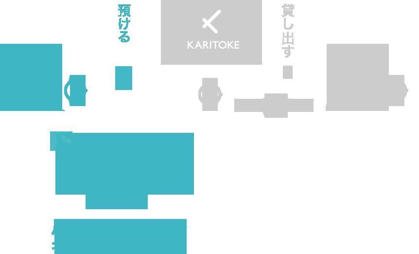 KASHITOKE システム