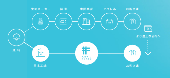 FABRIC TOKYO オーダースーツ低価格の理由
