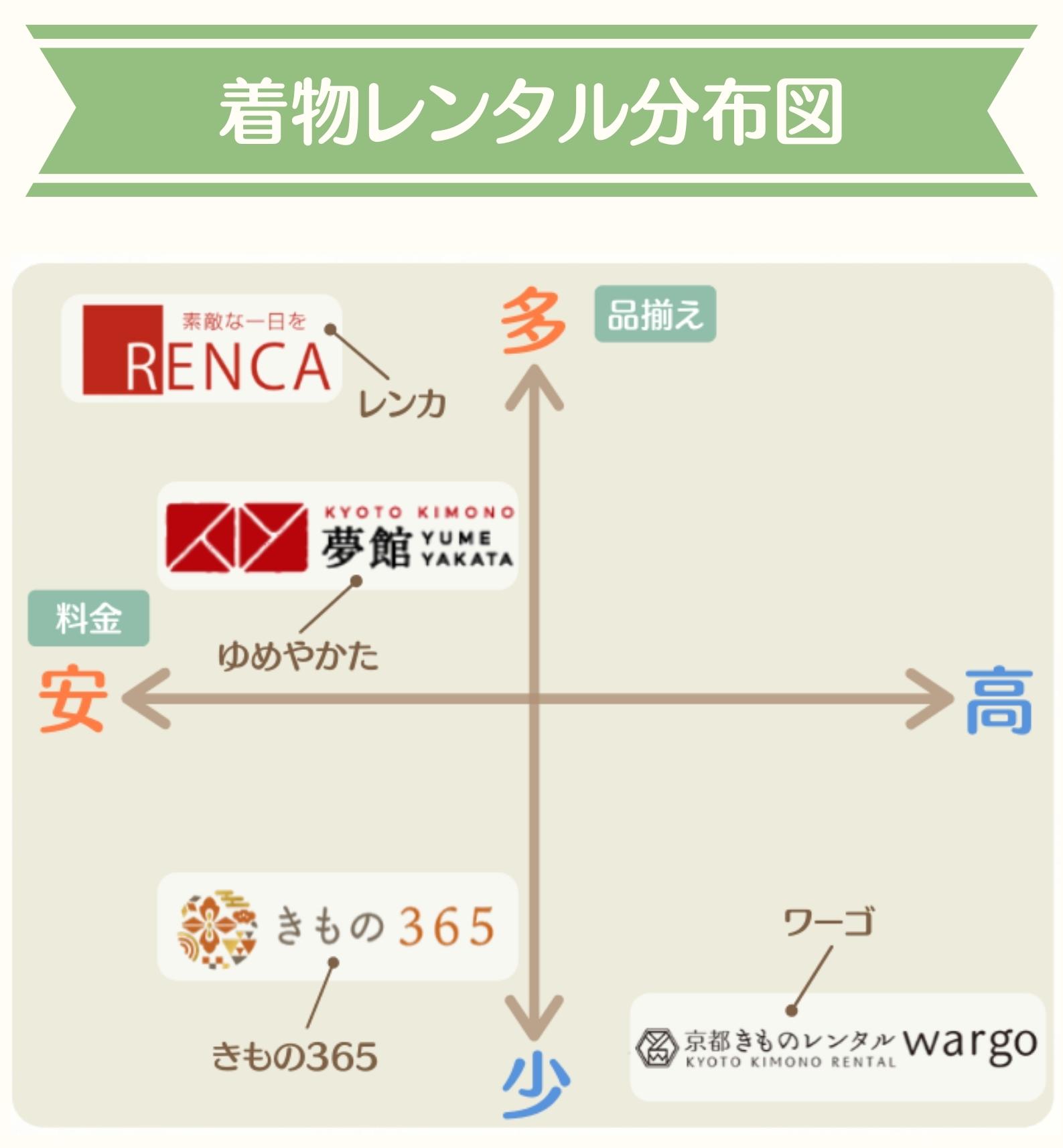 着物レンタル分布図1