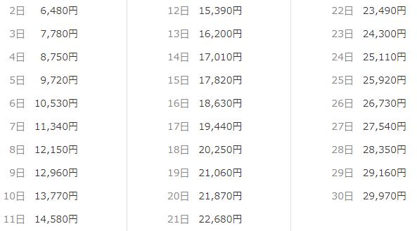 DMMいろいろレンタル 短期レンタルでスーツをレンタルした場合の料金一覧