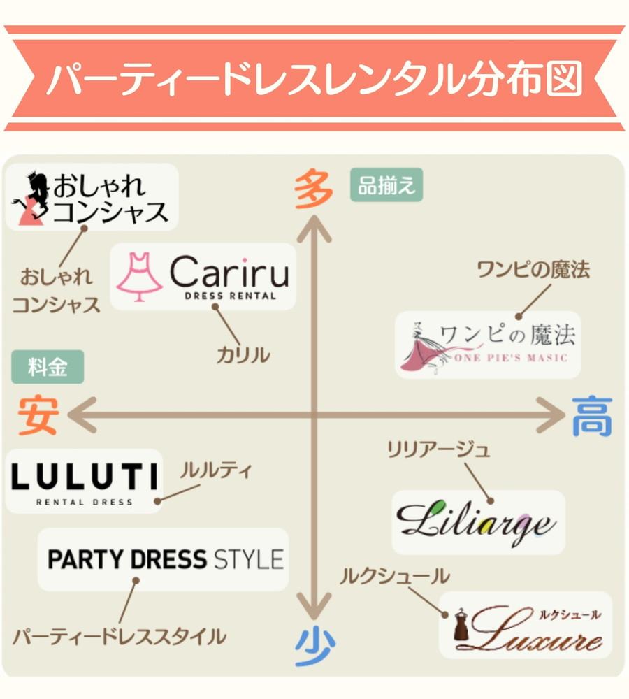 最新版ドレスレンタル分布図1