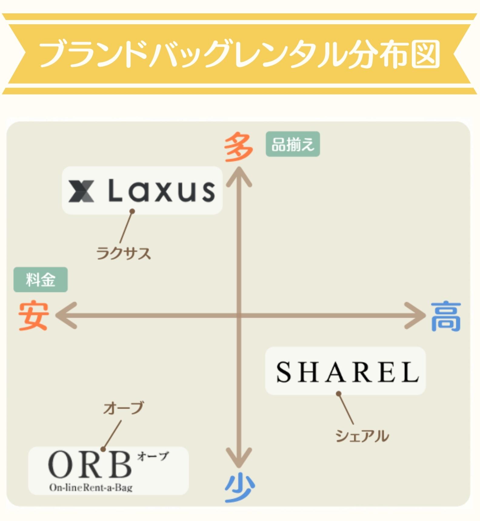 ブランドバッグレンタル分布図1