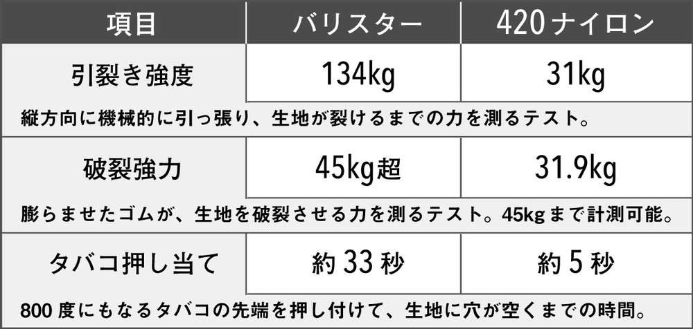 WONDER BAGGAGE(ワンダーバゲージ) バリスターナイロンと420ナイロンの比較表