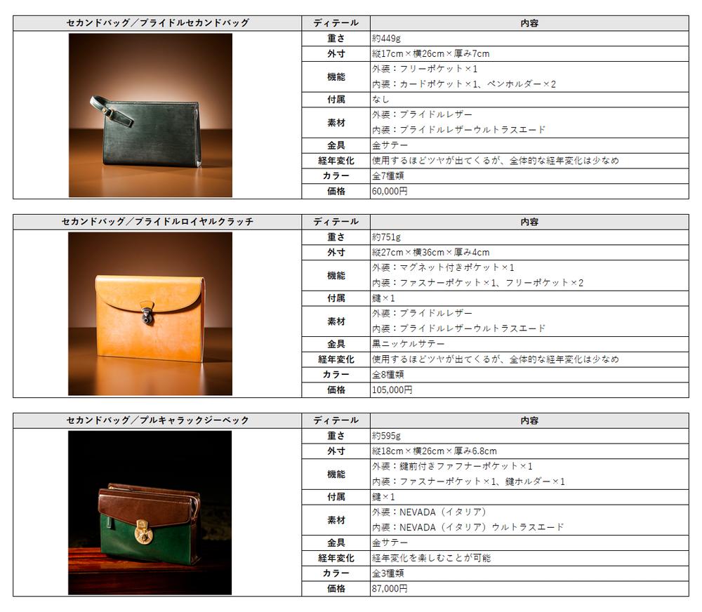 ココマイスター セカンドバッグ比較表