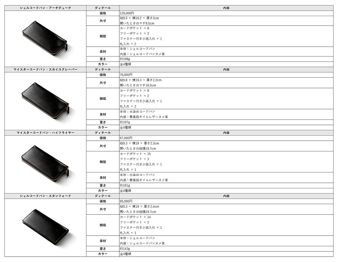 コードバンシリーズの長財布