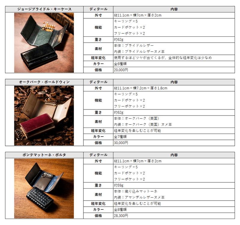 COCOMEISTER(ココマイスター)スマートキーが収納できるキーケース一覧