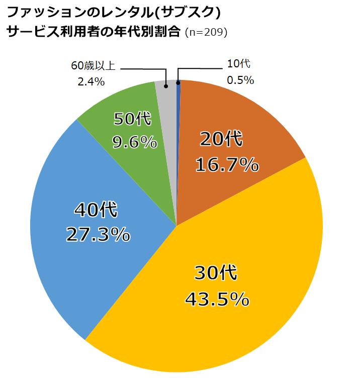 ファッションレンタル(サブスク)利用者の年代別割合