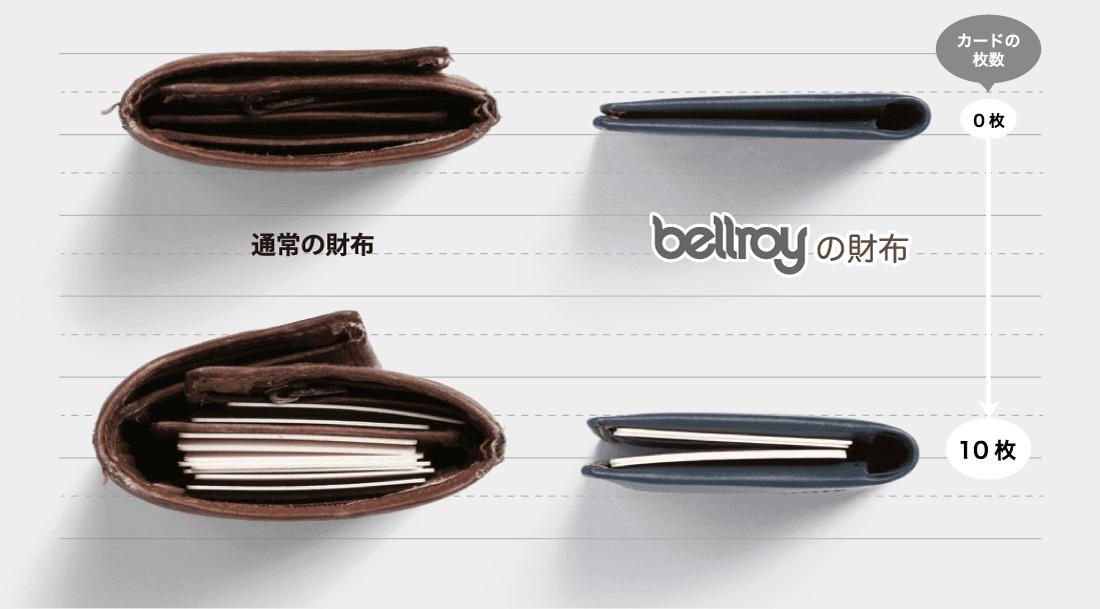 BELLROY(ベルロイ)折り財布の厚さ比較