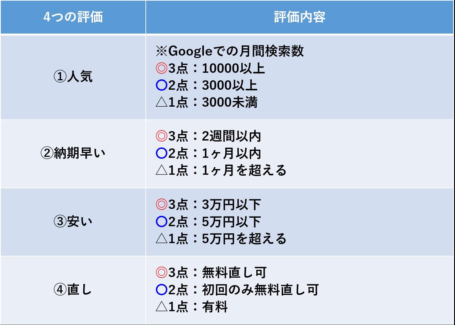 オーダースーツ 4つの評価要素を三段階で評価