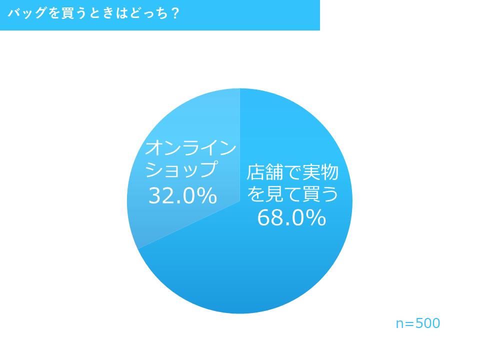 店舗購入とネット購入の比率