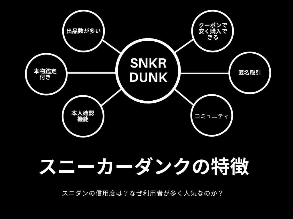 スニーカーダンク(SNKRDUNK)特徴