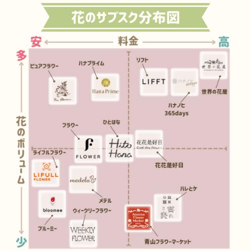 ■花のサブスク・定期便 分布図1