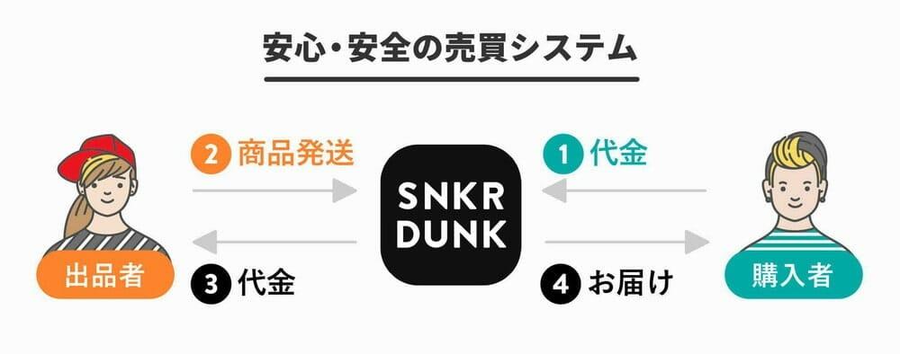 スニーカーダンク(SNKRDUNK) 安心・安全の売買システム